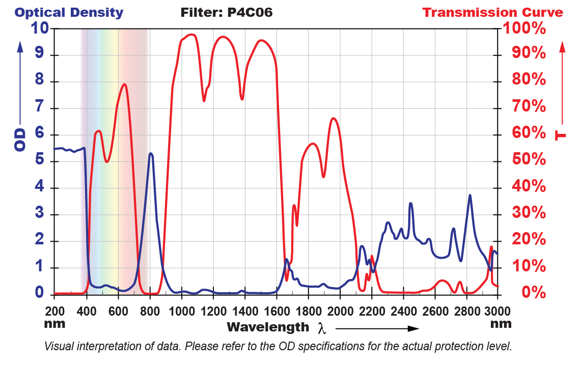P4C06 Filter Chart