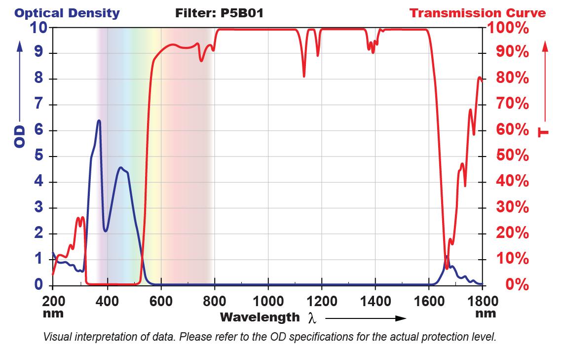 P5B01 Filter Chart