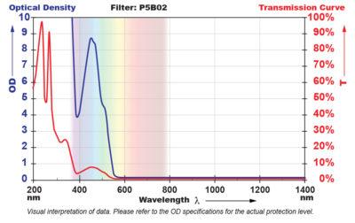 P5B02 Filter Chart