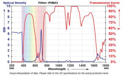 P5B03 Filter Chart