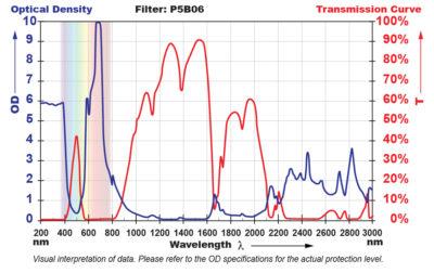 P5B06 Filter Chart