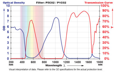 P5C02 Filter Chart