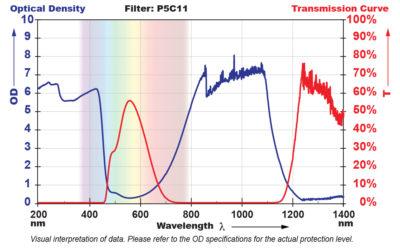 P5C11 Filter Chart