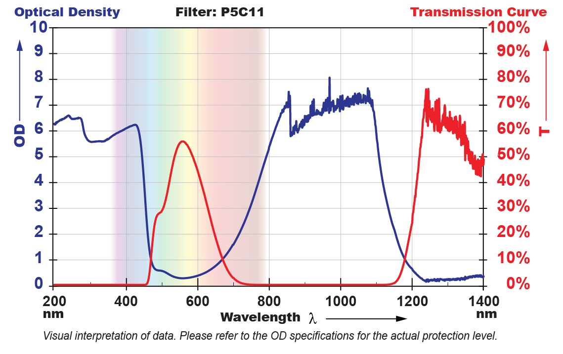 P5C11 Filter Chart