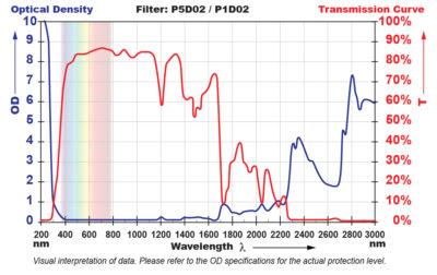 P5D02 Filter Chart