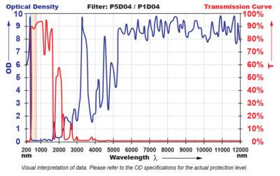 P5D04 Filter Chart