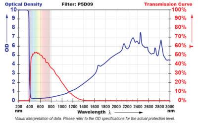 P5D09 Filter Chart