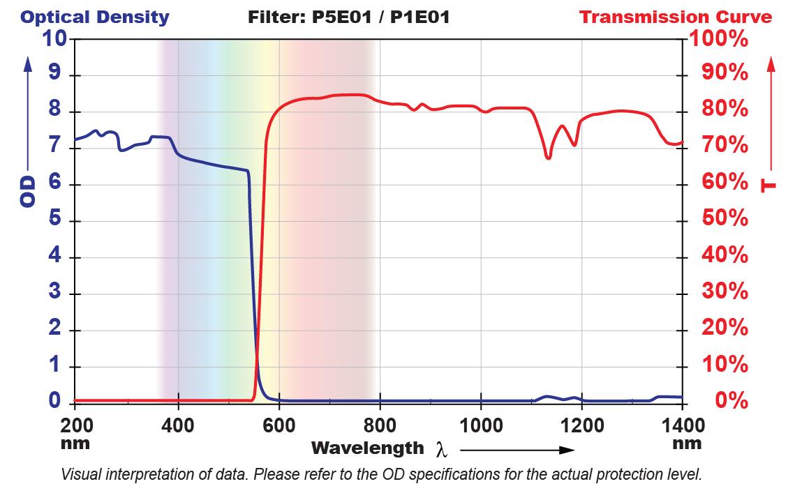 P5E01 Filter Chart