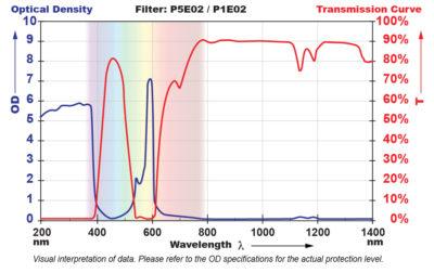 P5E02 Filter Chart