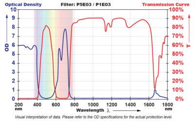 P5E03 Filter Chart