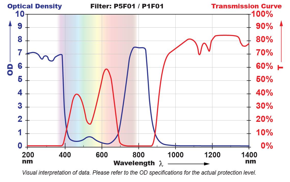P5F01 Filter Chart