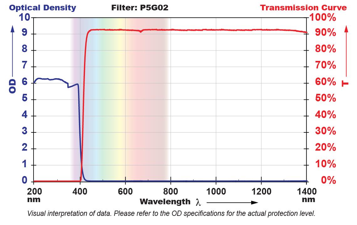 P5G02 Filter Chart