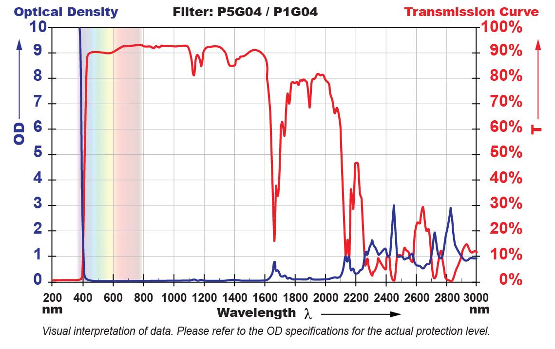 P5G04 Filter Chart