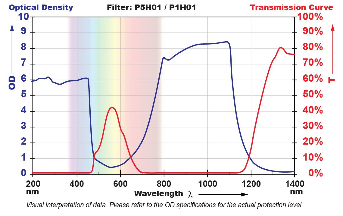 P5H01 Filter Chart
