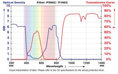 P5H02 Filter Chart