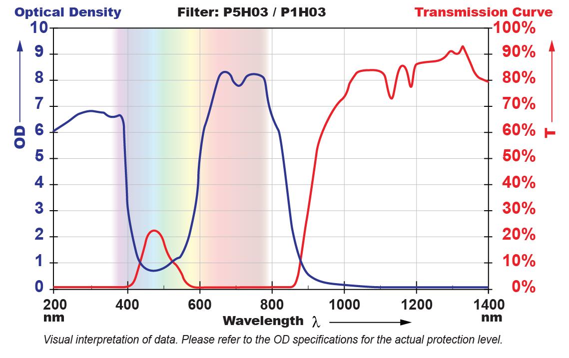 P5H03 Filter Chart