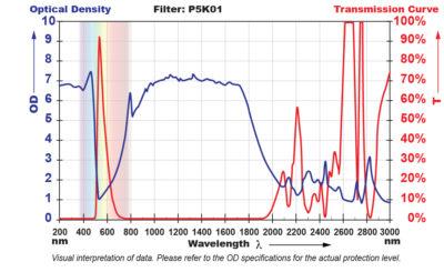 P5K01 Filter Chart