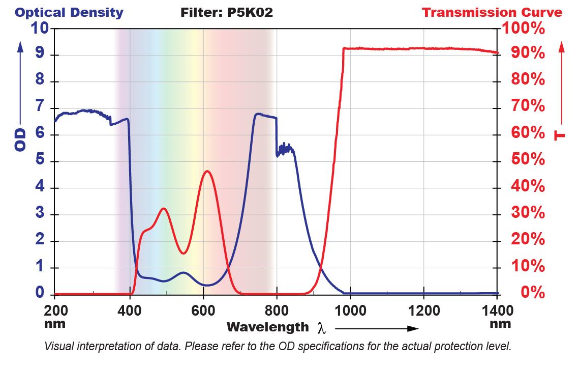 P5K02 Filter Chart