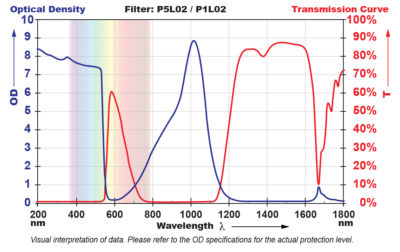 P5L02 Filter Chart