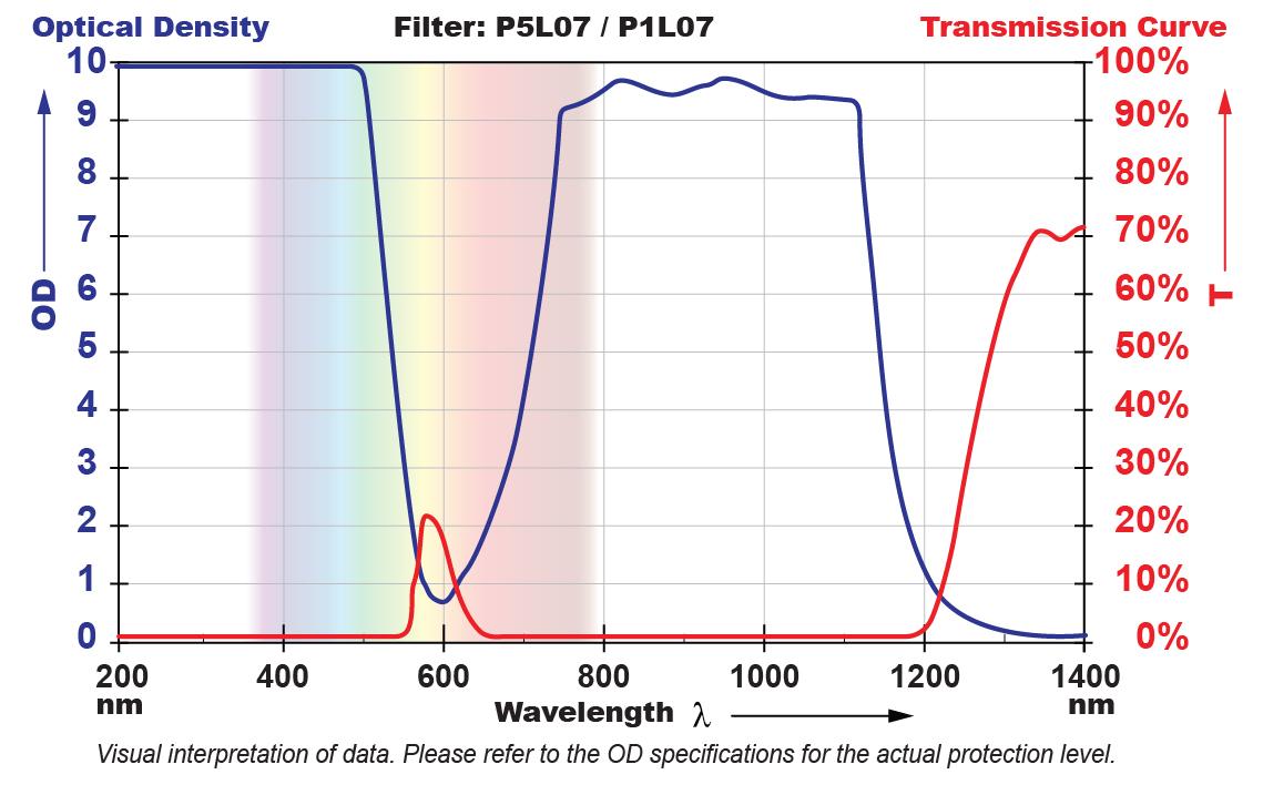 P5L07 Filter Chart