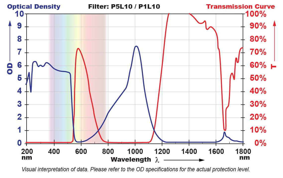 P5L10 Filter Chart