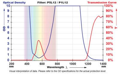 P5P12 Filter Chart