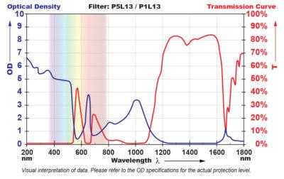 P5L13 Filter Chart