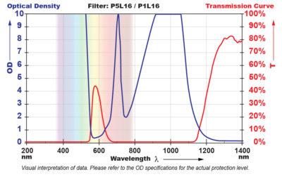 P5L16 Filter Chart