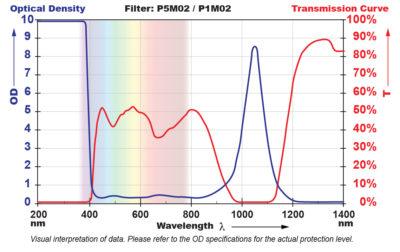 P5M02 Filter Chart