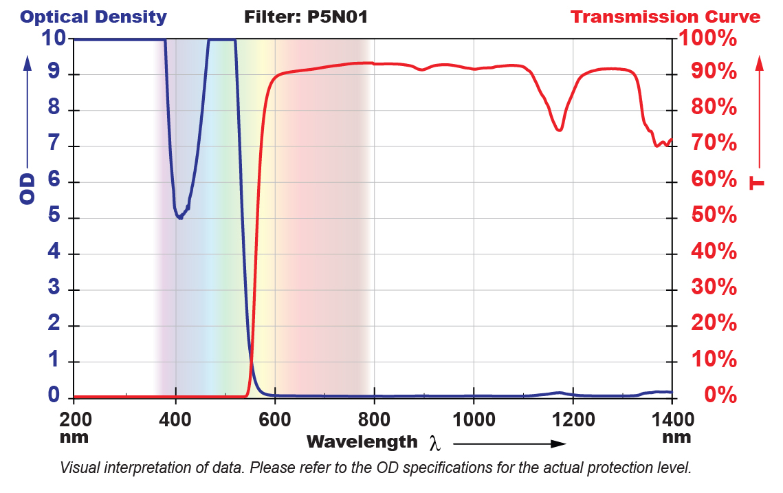 P5N01 Filter Chart