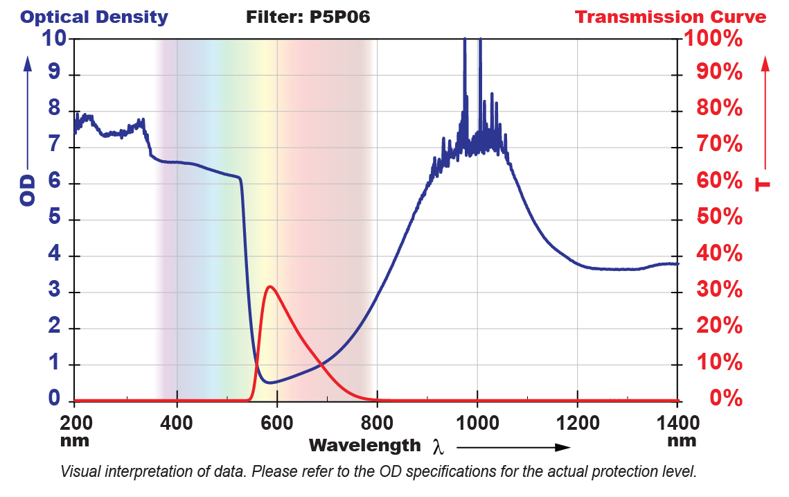 P5P06 Filter Chart