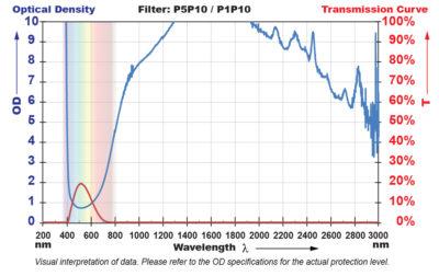P5P10 Filter Chart