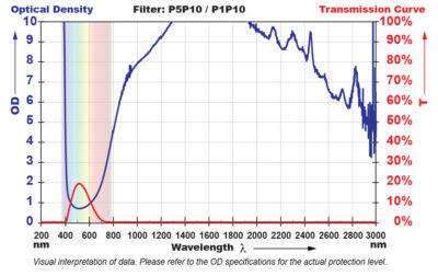 P5P10 Window Filter Chart