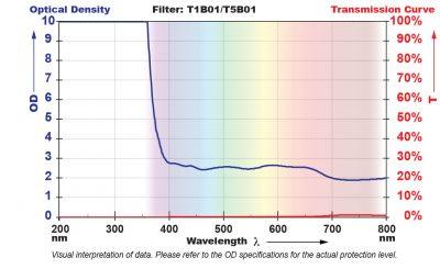 T5B01 Filter Chart