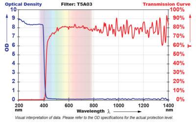 T5A03 Filter Chart