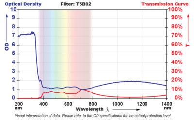 T5B02 Filter Chart