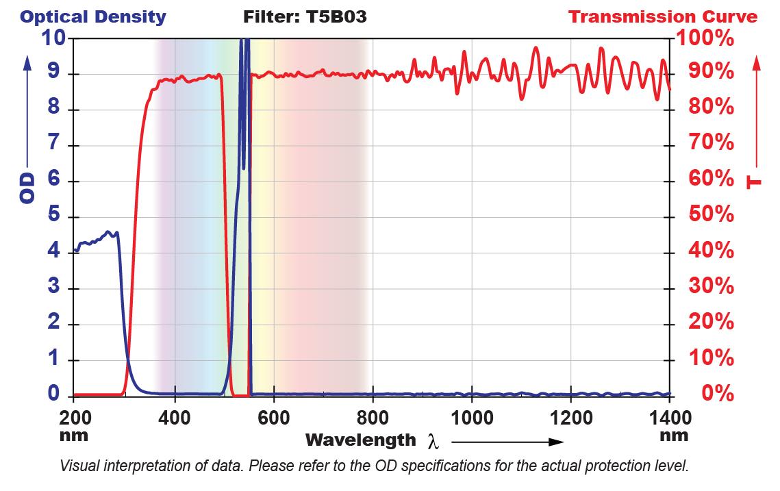 T5B03 Filter Chart