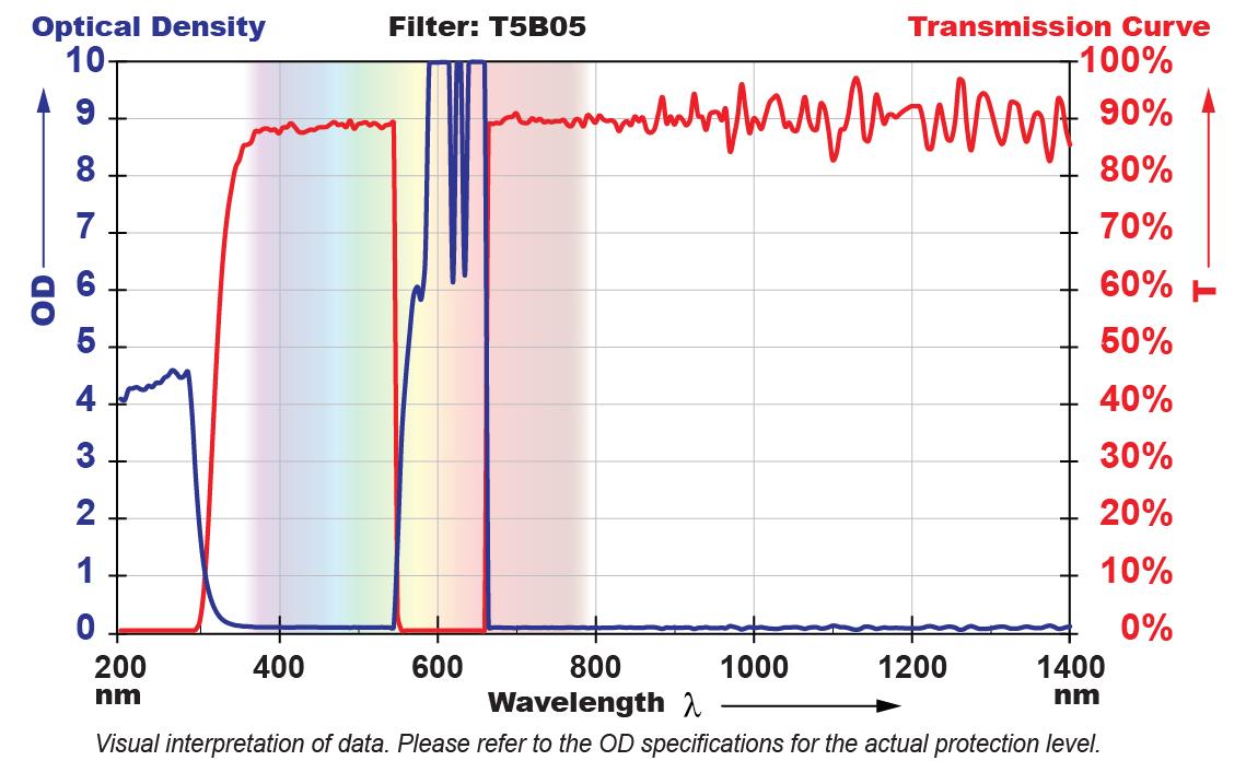 T5B05 Filter Chart