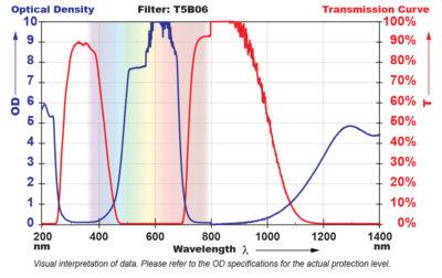 T5B06 Filter Chart