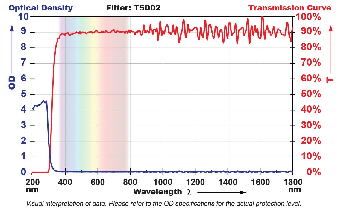 T5D02 Filter Chart