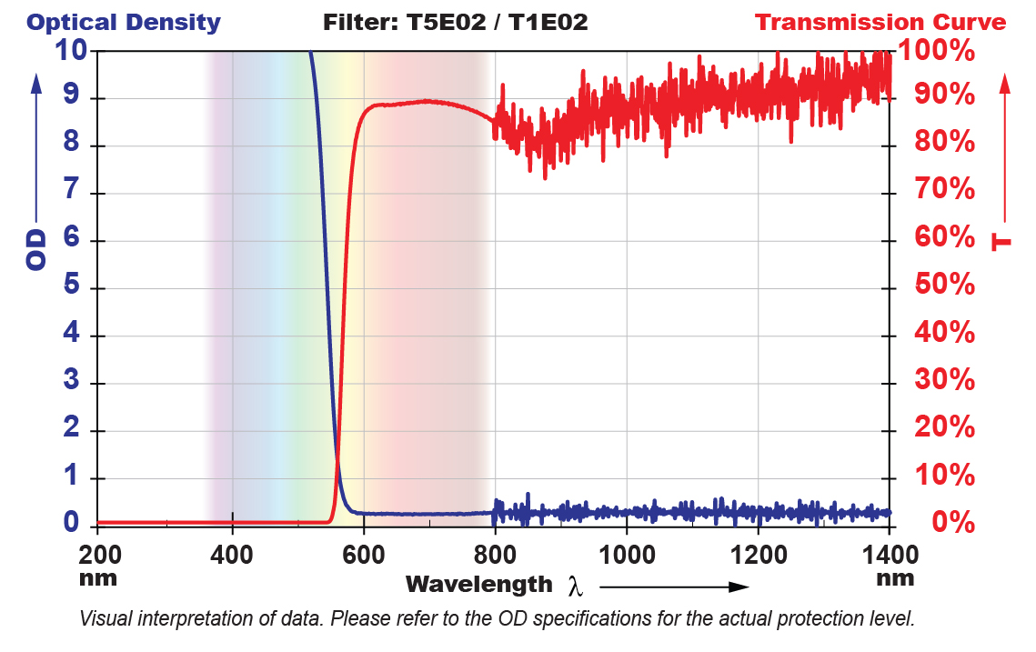 T5E02 Filter Chart