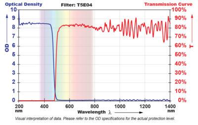 T5E04 Filter Chart