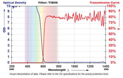 T5E06 Filter Chart