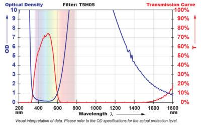 T5H05 Filter Chart