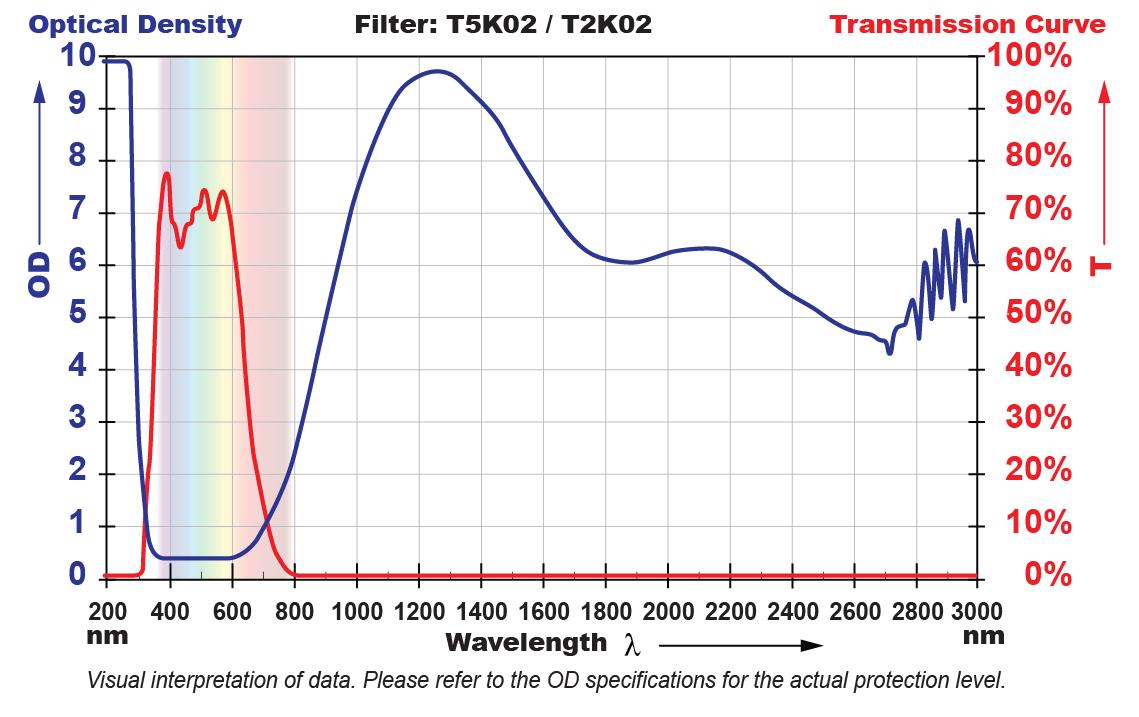 T5K02 Filter Chart