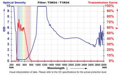 T5K04 Filter Chart
