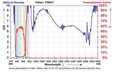 T5K07 Filter Chart