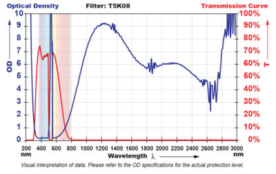 T5K08 Filter Chart
