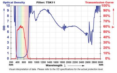 T5K11 Filter Chart