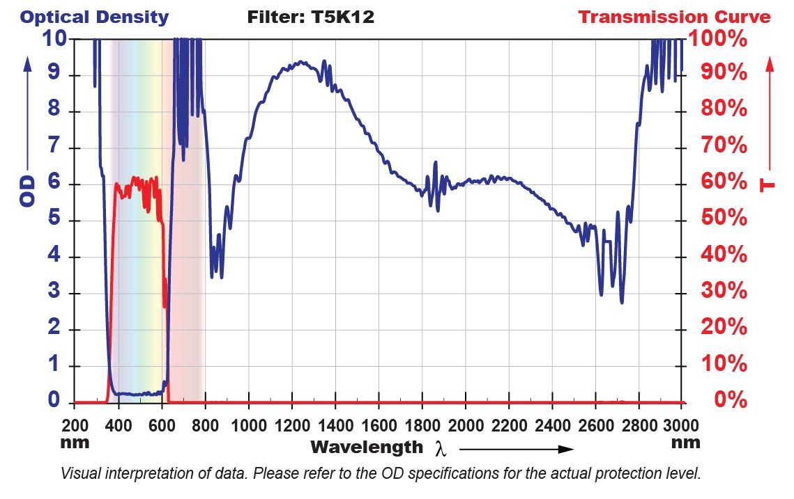 T5K12 Filter Chart